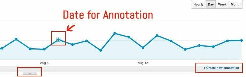 Google Analytics Annotation