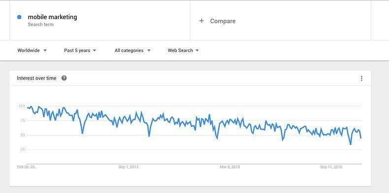 Mobile Marketing Google Trend