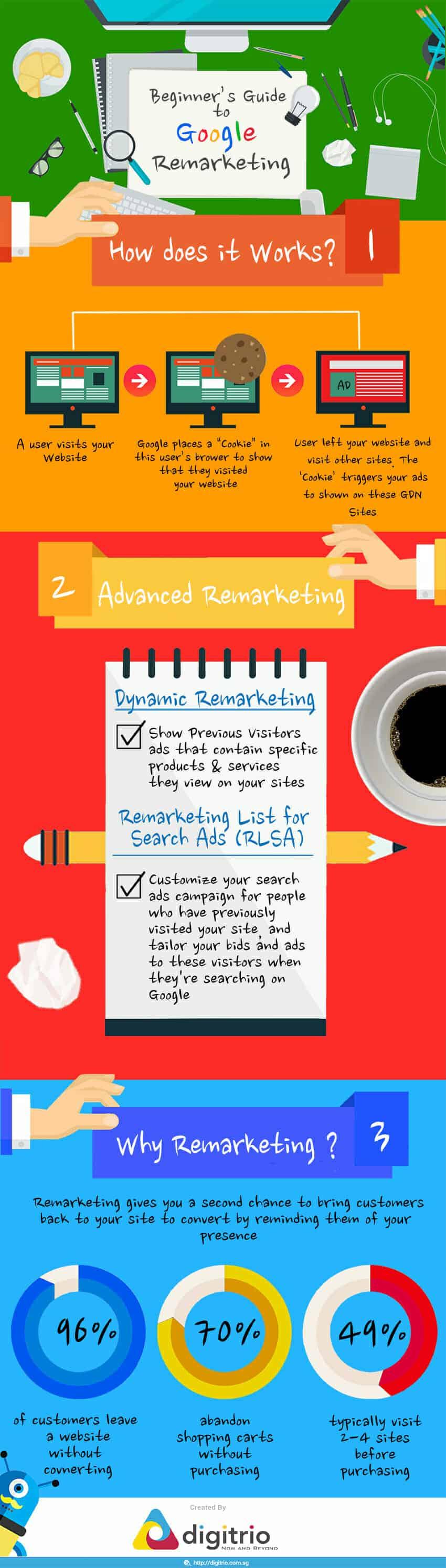 Beginner Guide Google Remarketing Inforgraphics