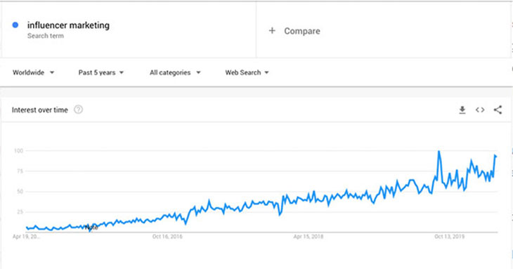 Influencer Marketing Google Trends
