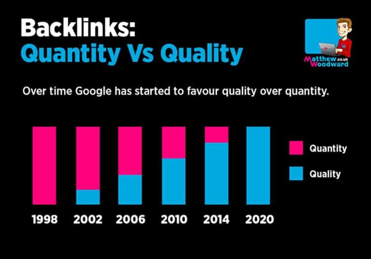 Backlinks - Quantity vs Quality