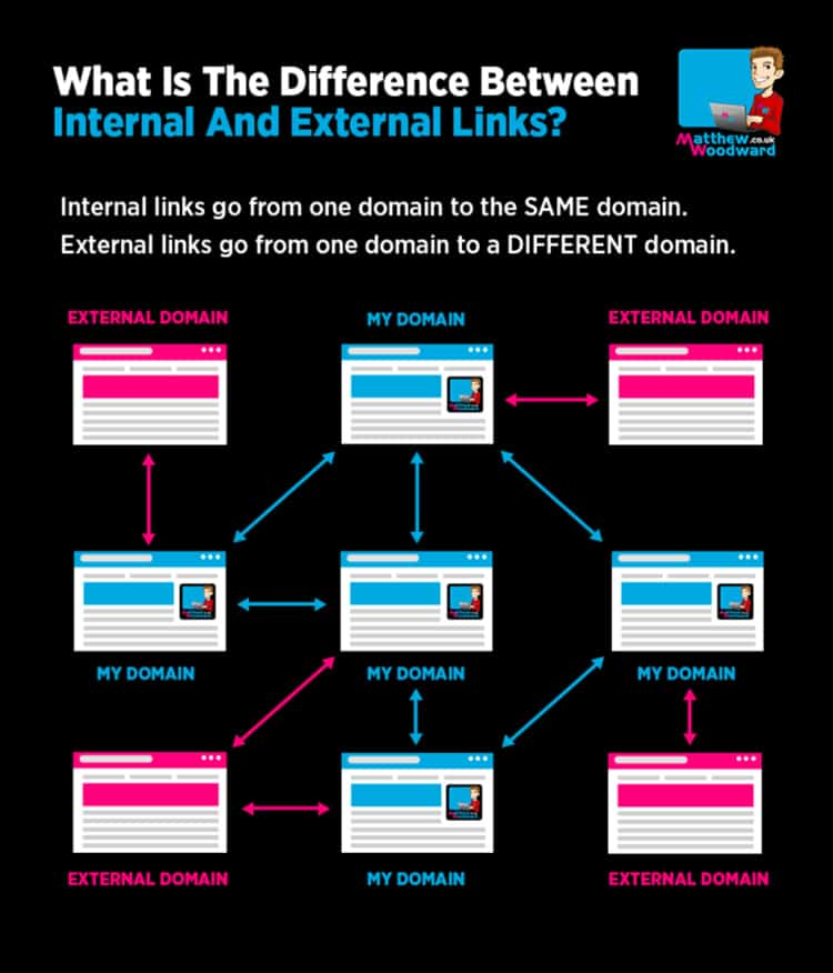 External and Internal Links